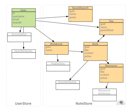 Evernote Data Structure