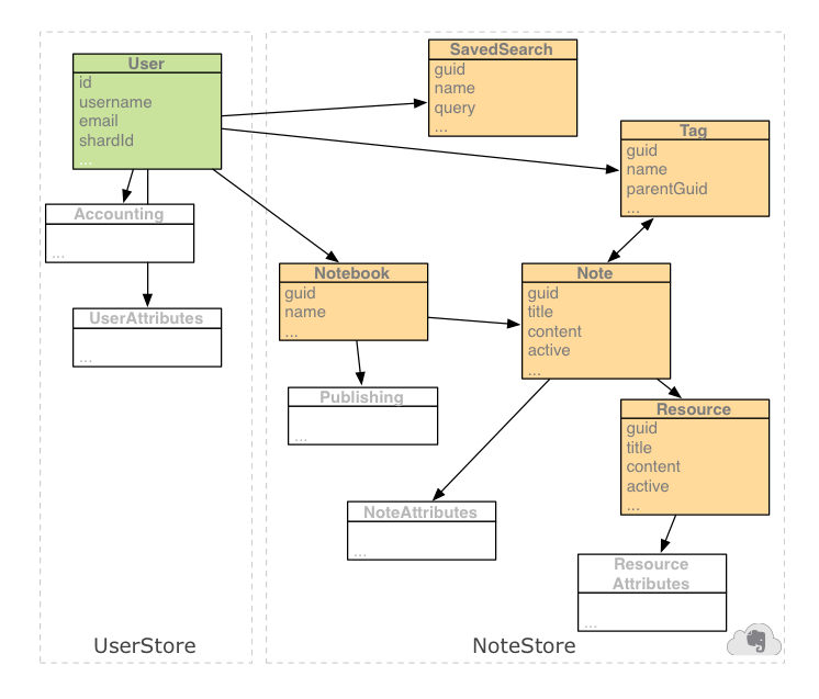 data structure   evernote developersevernote data structure